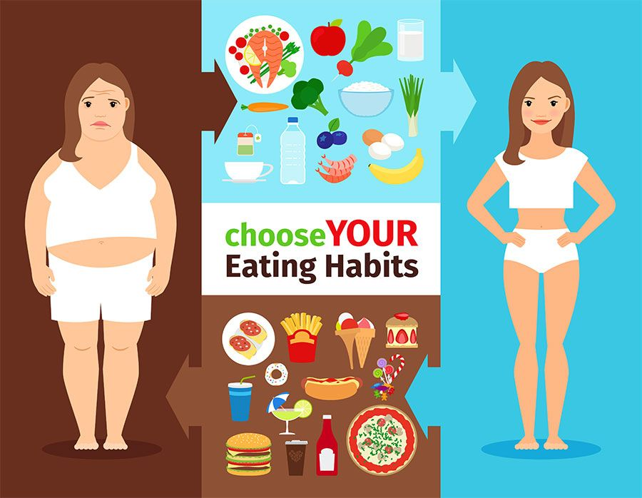 your body health